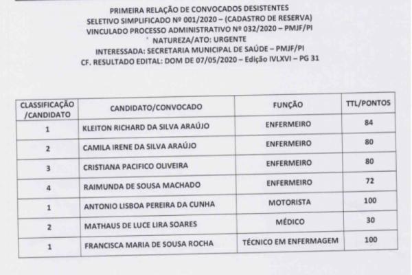 PRIMEIRA RELAÇÃO DESISTENTES PROCESSO SELETIVO