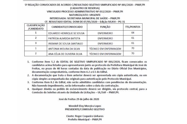 5ª RELAÇÃO CONVOCADOS DE ACORDO C/RESULTADO SELETIVO SIMPLIFICADO Nº 001/2020 – PMJF/PI (CADASTRO DE RESERVA)