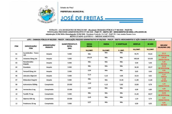 EXTRATO - ATA DE REGISTRO DE PREÇOS/SRP - (Resultado CHAMADA PÚBLICA Nº 002/2020 – PMJF/PI)